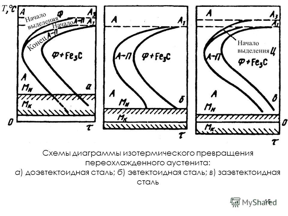 15 Схемы диаграммы изотермического превращения переохлажденного аустенита: а) доэвтектоидная сталь; б) эвтектоидная сталь; в) заэвтектоидная сталь