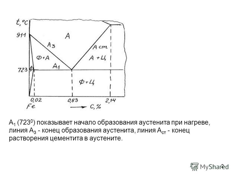 2 А 1 (723 0 ) показывает начало образования аустенита при нагреве, линия А 3 - конец образования аустенита, линия А ст - конец растворения цементита в аустените.