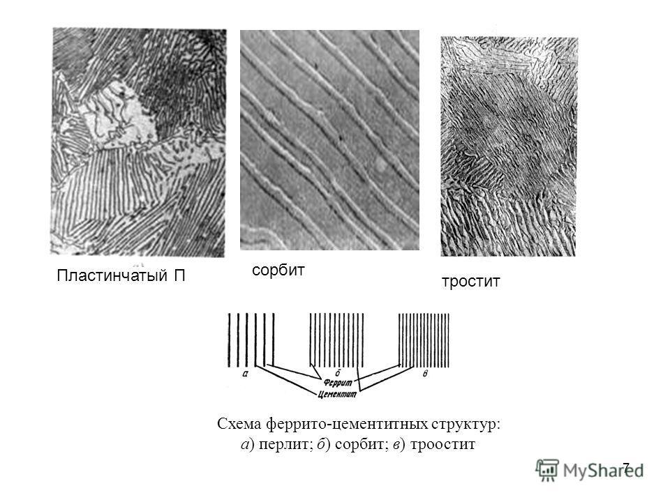 7 Пластинчатый П тростит сорбит Схема феррито-цементитных структур: а) перлит; б) сорбит; в) троостит