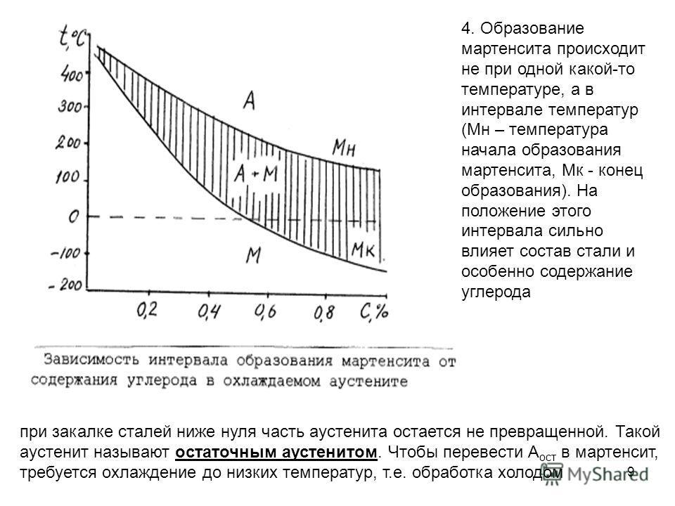 9 4. Образование мартенсита происходит не при одной какой-то температуре, а в интервале температур (Мн – температура начала образования мартенсита, Мк - конец образования). На положение этого интервала сильно влияет состав стали и особенно содержание