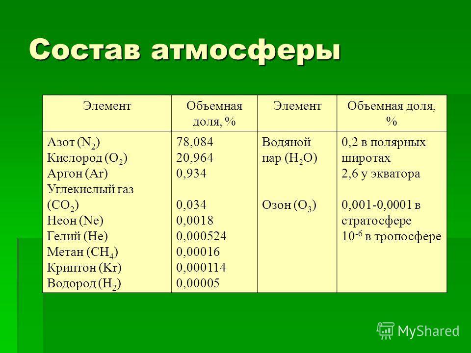 Состав атмосферы ЭлементОбъемная доля, % ЭлементОбъемная доля, % Азот (N 2 ) Кислород (O 2 ) Аргон (Ar) Углекислый газ (CO 2 ) Неон (Ne) Гелий (He) Метан (CH 4 ) Криптон (Kr) Водород (H 2 ) 78,084 20,964 0,934 0,034 0,0018 0,000524 0,00016 0,000114 0