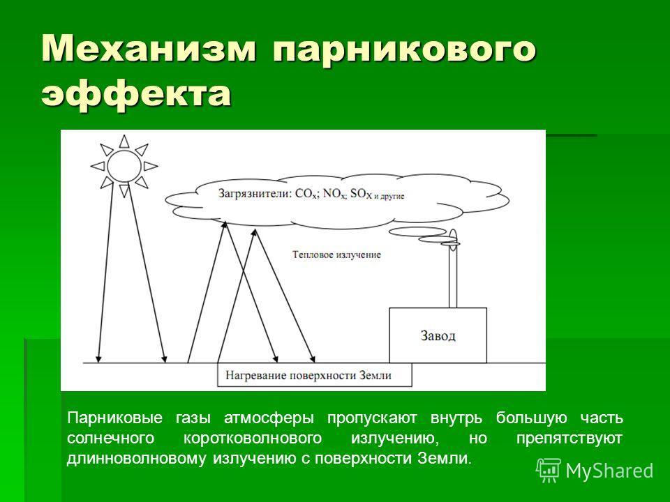 Механизм парникового эффекта Парниковые газы атмосферы пропускают внутрь большую часть солнечного коротковолнового излучению, но препятствуют длинноволновому излучению с поверхности Земли.
