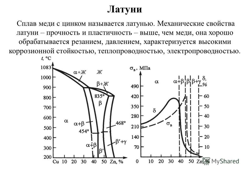 Латуни Сплав меди с цинком называется латунью. Механические свойства латуни – прочность и пластичность – выше, чем меди, она хорошо обрабатывается резанием, давлением, характеризуется высокими коррозионной стойкостью, теплопроводностью, электропровод