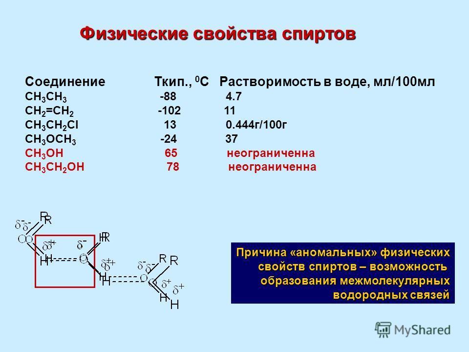 Физические свойства спиртов Соединение Ткип., 0 С Растворимость в воде, мл/100мл CH 3 CH 3 -88 4.7 CH 2 =CH 2 -102 11 CH 3 CH 2 Cl 13 0.444г/100г CH 3 OCH 3 -24 37 CH 3 OH 65 неограниченна СH 3 CH 2 OН 78 неограниченна Причина «аномальных» физических