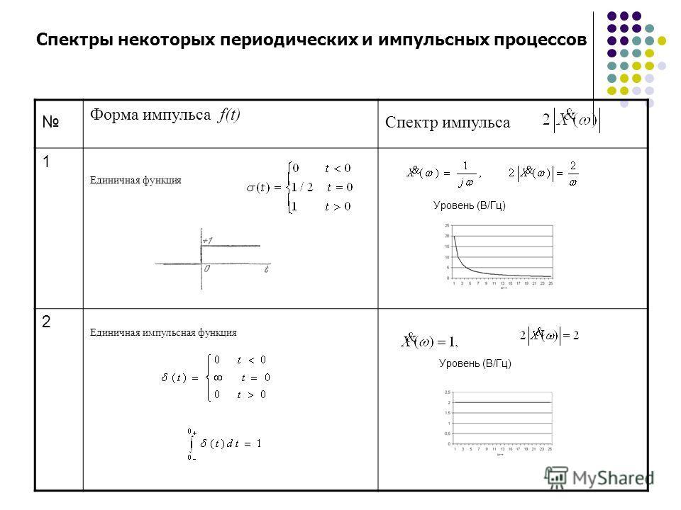 Спектры некоторых периодических и импульсных процессов Форма импульса f(t) Спектр импульса 1 Единичная функция Уровень (В/Гц) 2 Единичная импульсная функция Уровень (В/Гц)