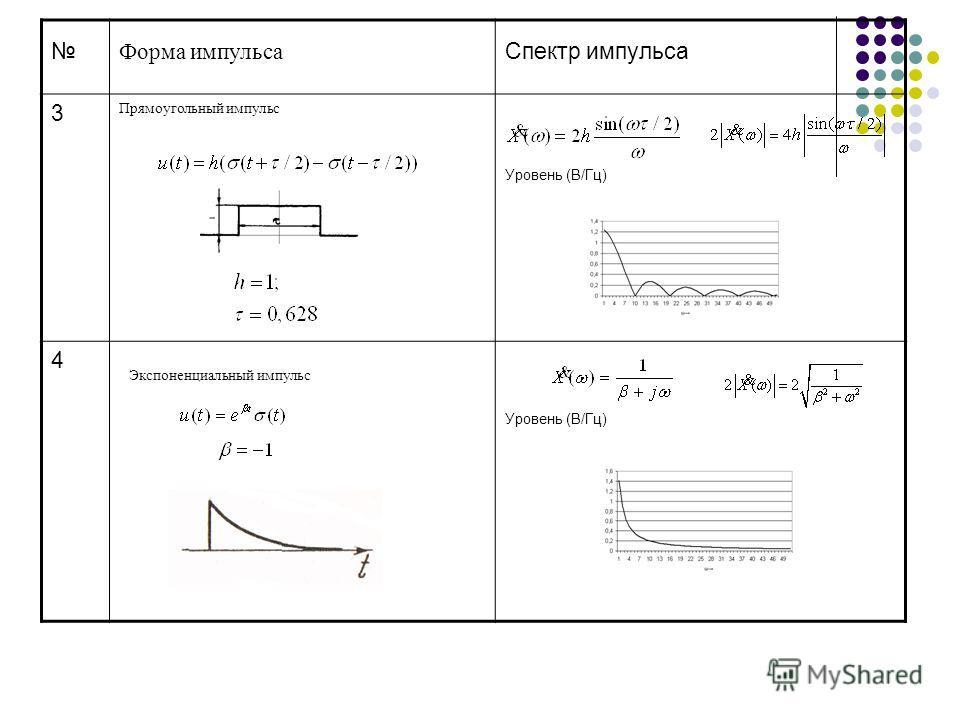 Форма импульса Спектр импульса 3 Прямоугольный импульс Уровень (В/Гц) 4 Экспоненциальный импульс Уровень (В/Гц)
