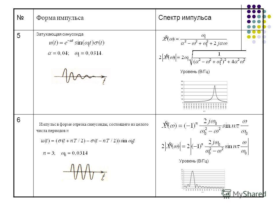 Форма импульса Спектр импульса 5 Затухающая синусоида Уровень (В/Гц) 6 Импульс в форме отрезка синусоиды, состоящего из целого числа периодов n Уровень (В/Гц)
