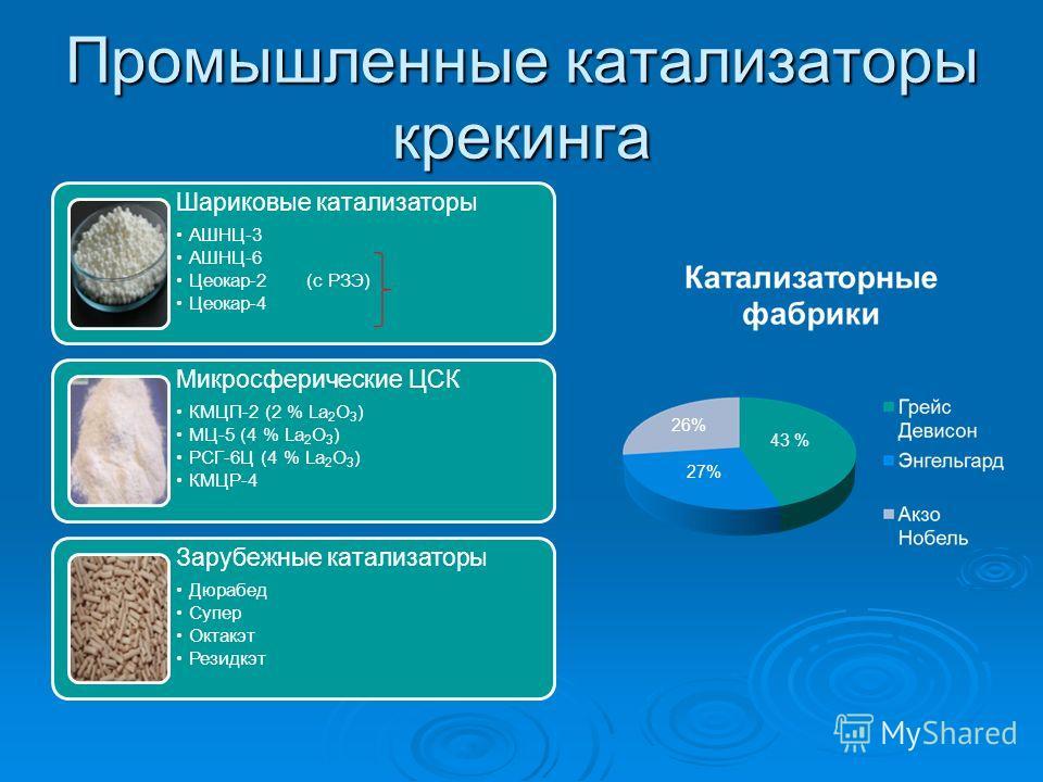 Промышленные катализаторы крекинга Шариковые катализаторы АШНЦ-3 АШНЦ-6 Цеокар-2 (с РЗЭ) Цеокар-4 Микросферические ЦСК КМЦП-2 (2 % La 2 O 3 ) МЦ-5 (4 % La 2 O 3 ) РСГ-6Ц (4 % La 2 O 3 ) КМЦР-4 Зарубежные катализаторы Дюрабед Супер Октакэт Резидкэт 43