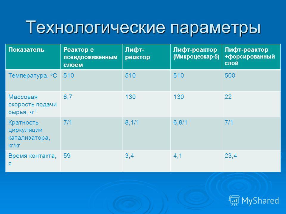 Технологические параметры ПоказательРеактор с псевдоожиженным слоем Лифт- реактор Лифт-реактор (Микроцеокар-5) Лифт-реактор +форсированный слой Температура, ºС510 500 Массовая скорость подачи сырья, ч -1 8,7130 22 Кратность циркуляции катализатора, к