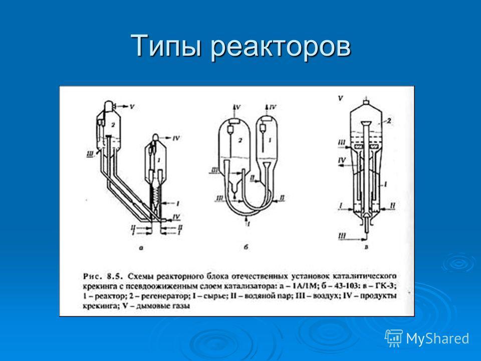 Типы реакторов