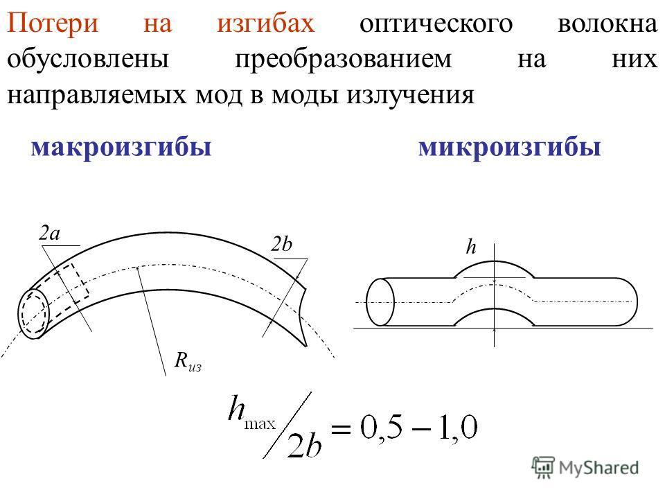 Потери на изгибах оптического волокна обусловлены преобразованием на них направляемых мод в моды излучения макроизгибымикроизгибы 2а 2b2b R из h