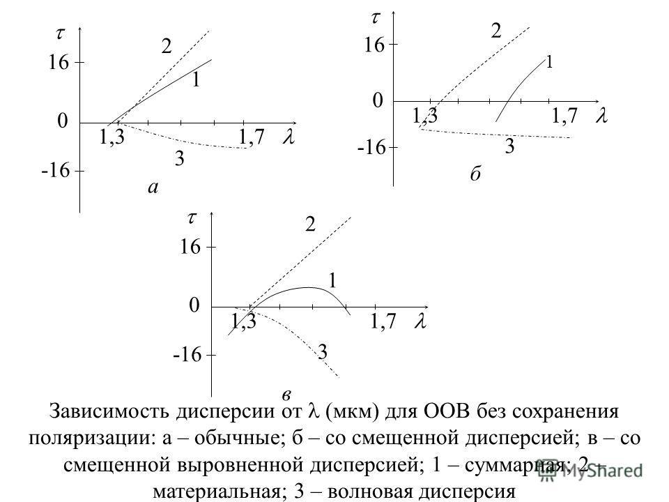 Зависимость дисперсии от (мкм) для ООВ без сохранения поляризации: а – обычные; б – со смещенной дисперсией; в – со смещенной выровненной дисперсией; 1 – суммарная; 2 – материальная; 3 – волновая дисперсия 16 -16 1,3 1,7 0 2 1 3 в 16 -16 1,3 1,7 0 3