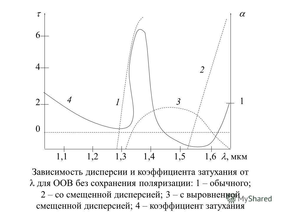 1,1 1,2 1,3 1,4 1,5 1,6, мкм 1 0 2 4 6 2 1 4 3 Зависимость дисперсии и коэффициента затухания от для ООВ без сохранения поляризации: 1 – обычного; 2 – со смещенной дисперсией; 3 – с выровненной смещенной дисперсией; 4 – коэффициент затухания