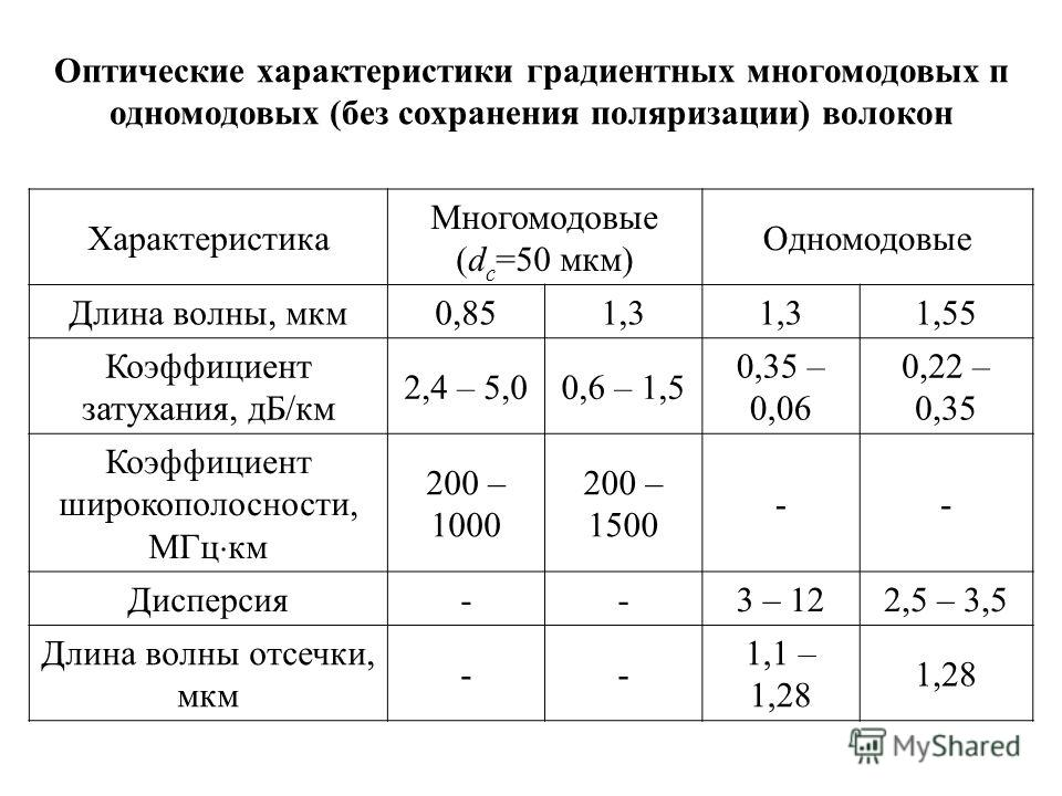 Оптические характеристики градиентных многомодовых п одномодовых (без сохранения поляризации) волокон Характеристика Многомодовые (d с =50 мкм) Одномодовые Длина волны, мкм0,851,3 1,55 Коэффициент затухания, дБ/км 2,4 – 5,00,6 – 1,5 0,35 – 0,06 0,22