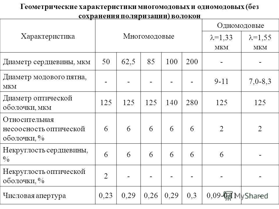 Геометрические характеристики многомодовых и одномодовых (без сохранения поляризации) волокон ХарактеристикаМногомодовые Одномодовые =1,33 мкм =1,55 мкм Диаметр сердцевины, мкм5062,585100200-- Диаметр модового пятна, мкм -----9-117,0-8,3 Диаметр опти