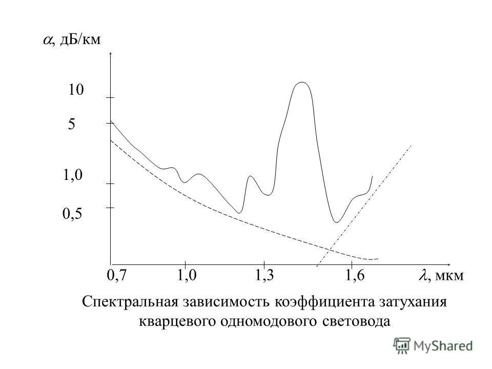 Спектральная зависимость коэффициента затухания кварцевого одномодового световода 0,7 1,0 1,3 1,6, мкм 10 5 1,0 0,5, дБ/км