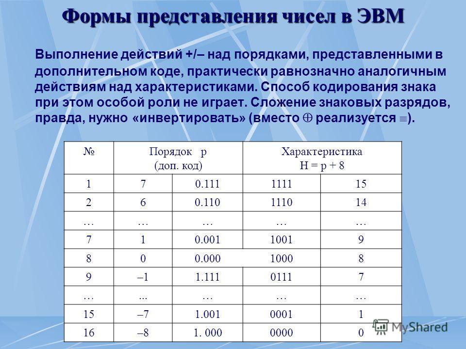 Формы представления чисел в ЭВМ Выполнение действий +/– над порядками, представленными в дополнительном коде, практически равнозначно аналогичным действиям над характеристиками. Способ кодирования знака при этом особой роли не играет. Сложение знаков
