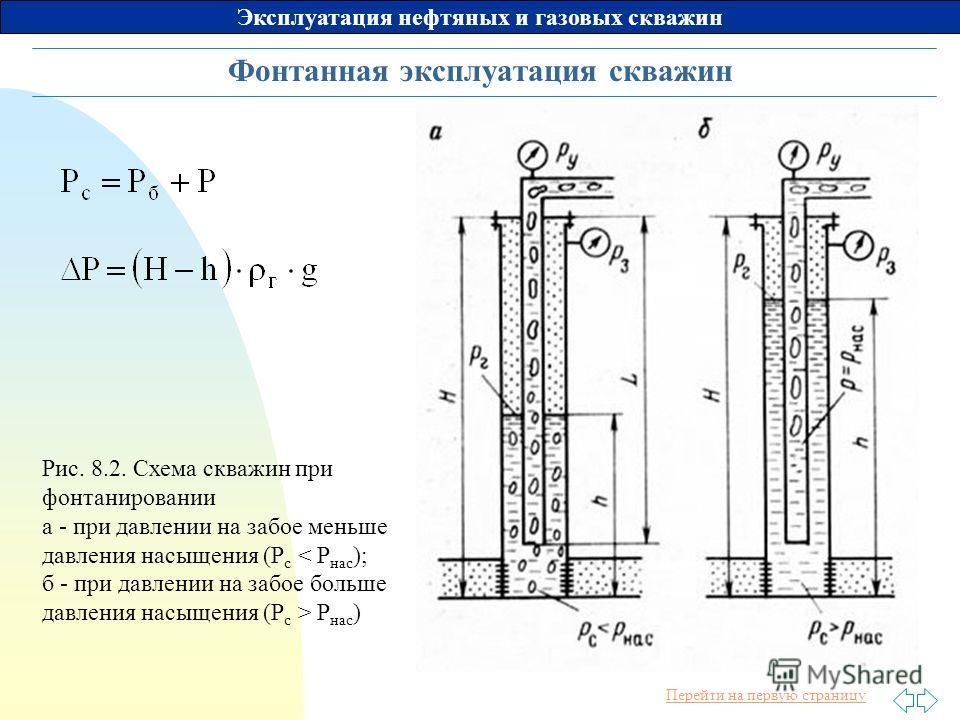 Как посчитать пластовое давление в скважине