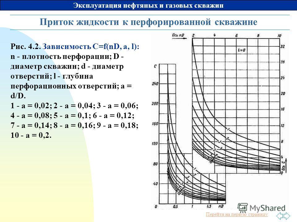 Перейти на первую страницу Эксплуатация нефтяных и газовых скважин Приток жидкости к перфорированной скважине Рис. 4.2. Зависимость С=f(nD, a, l): n - плотность перфорации; D - диаметр скважин; d - диаметр отверстий; l - глубина перфорационных отверс