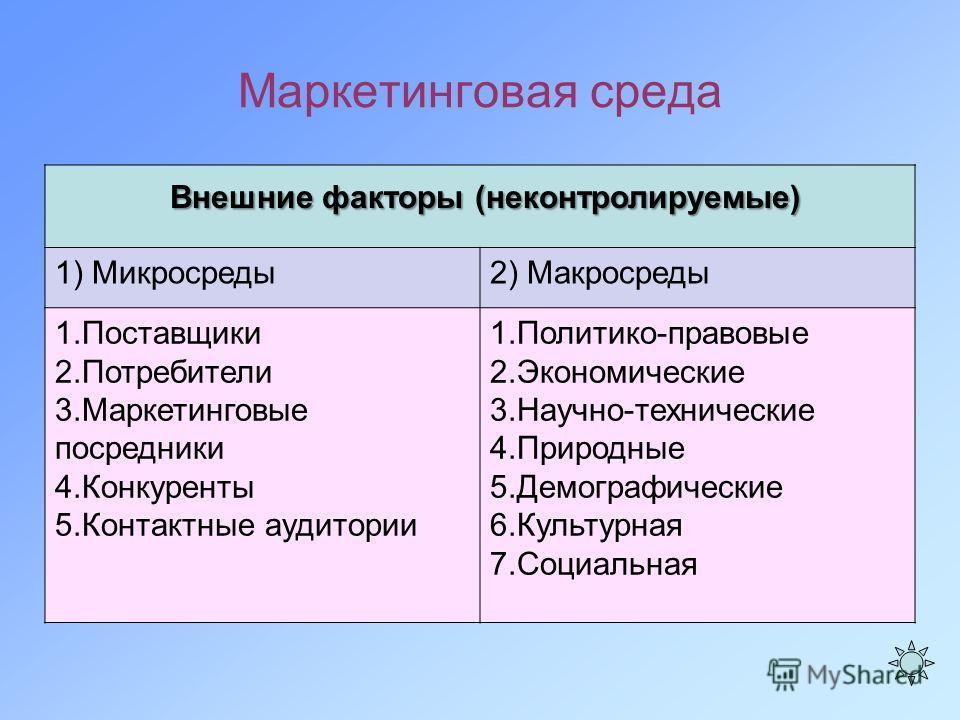 факторы макросреды для надувных лодок