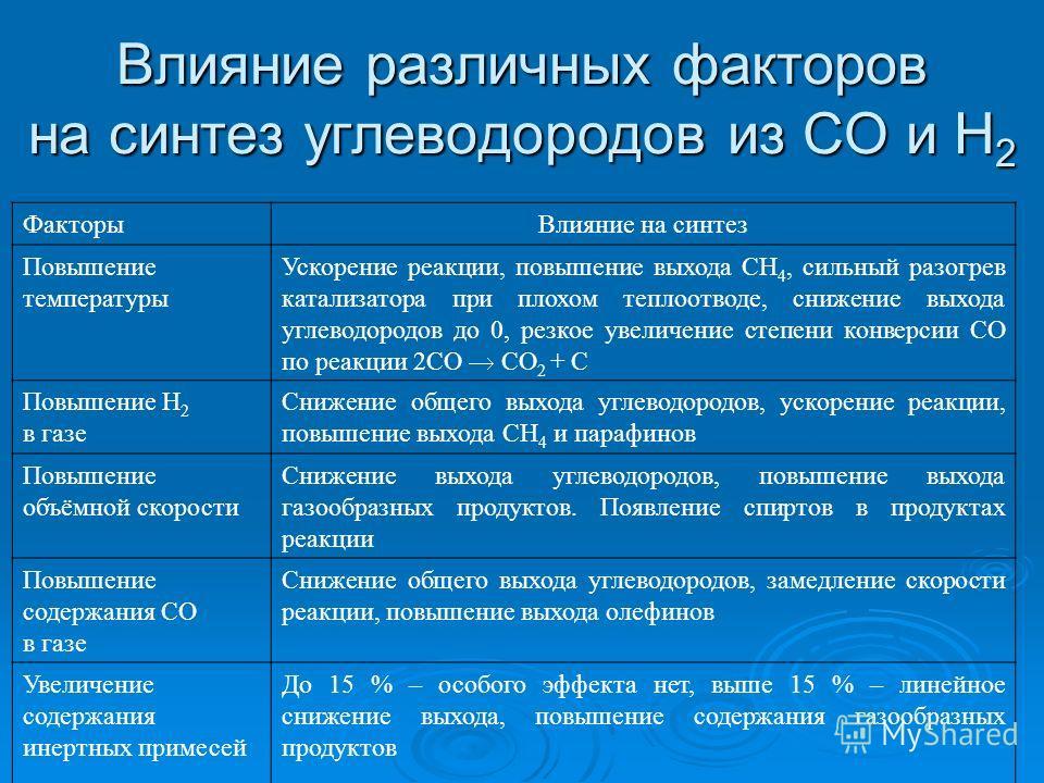 Влияние различных факторов на синтез углеводородов из СО и Н 2 ФакторыВлияние на синтез Повышение температуры Ускорение реакции, повышение выхода СН 4, сильный разогрев катализатора при плохом теплоотводе, снижение выхода углеводородов до 0, резкое у