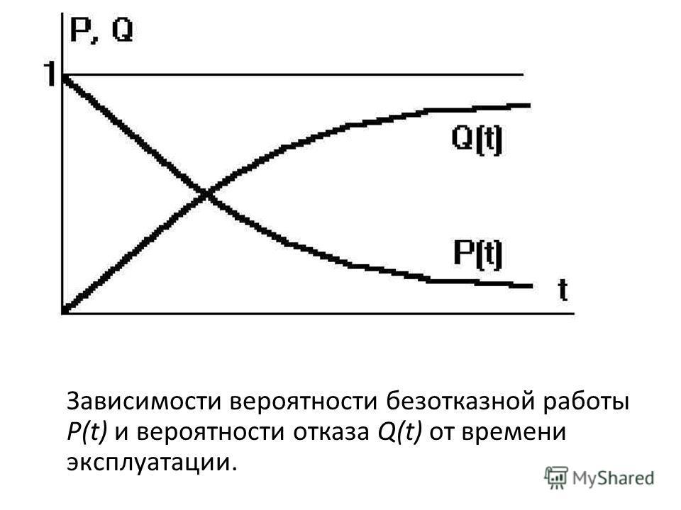Зависимости вероятности безотказной работы Р(t) и вероятности отказа Q(t) от времени эксплуатации.