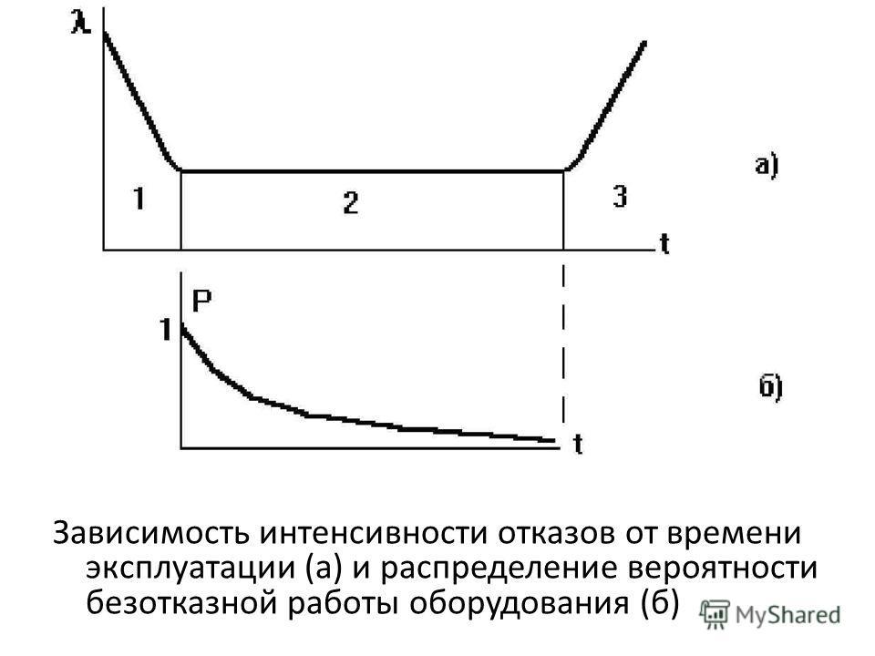 Зависимость интенсивности отказов от времени эксплуатации (а) и распределение вероятности безотказной работы оборудования (б)