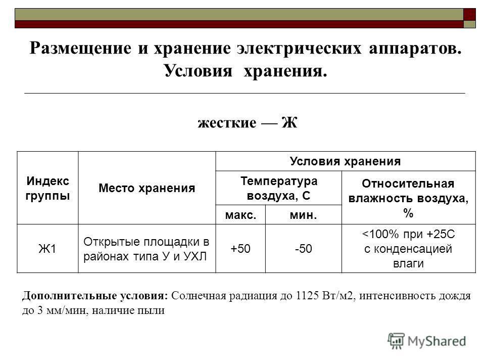 Индекс группы Место хранения Условия хранения Температура воздуха, С Относительная влажность воздуха, % макс.мин. Ж1 Открытые площадки в районах типа У и УХЛ +50-50