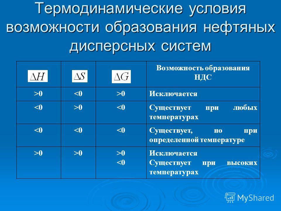 Термодинамические условия возможности образования нефтяных дисперсных систем Возможность образования НДС >00Исключается 0