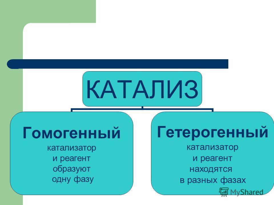 КАТАЛИЗ Гомогенный катализатор и реагент образуют одну фазу Гетерогенный катализатор и реагент находятся в разных фазах