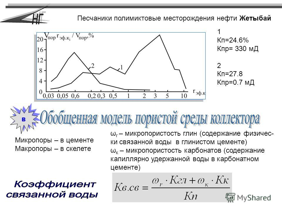 Микропоры – в цементе Макропоры – в скелете Песчаники полимиктовые месторождения нефти Жетыбай 1 Кп=24.6% Кпр= 330 мД 2 Кп=27.8 Кпр=0.7 мД ω г – микропористость глин (содержание физичес- ки связанной воды в глинистом цементе) ω к – микропористость ка
