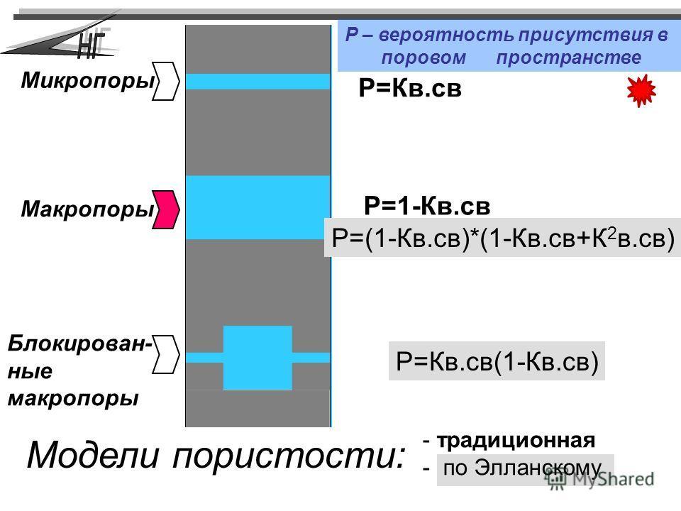 Микропоры Макропоры Блокирован- ные макропоры Модели пористости: Р=1-Кв.св Р=Кв.св Р=(1-Кв.св)*(1-Кв.св+К 2 в.св) Р=Кв.св(1-Кв.св) - традиционная - по Элланскому Р – вероятность присутствия в поровом пространстве