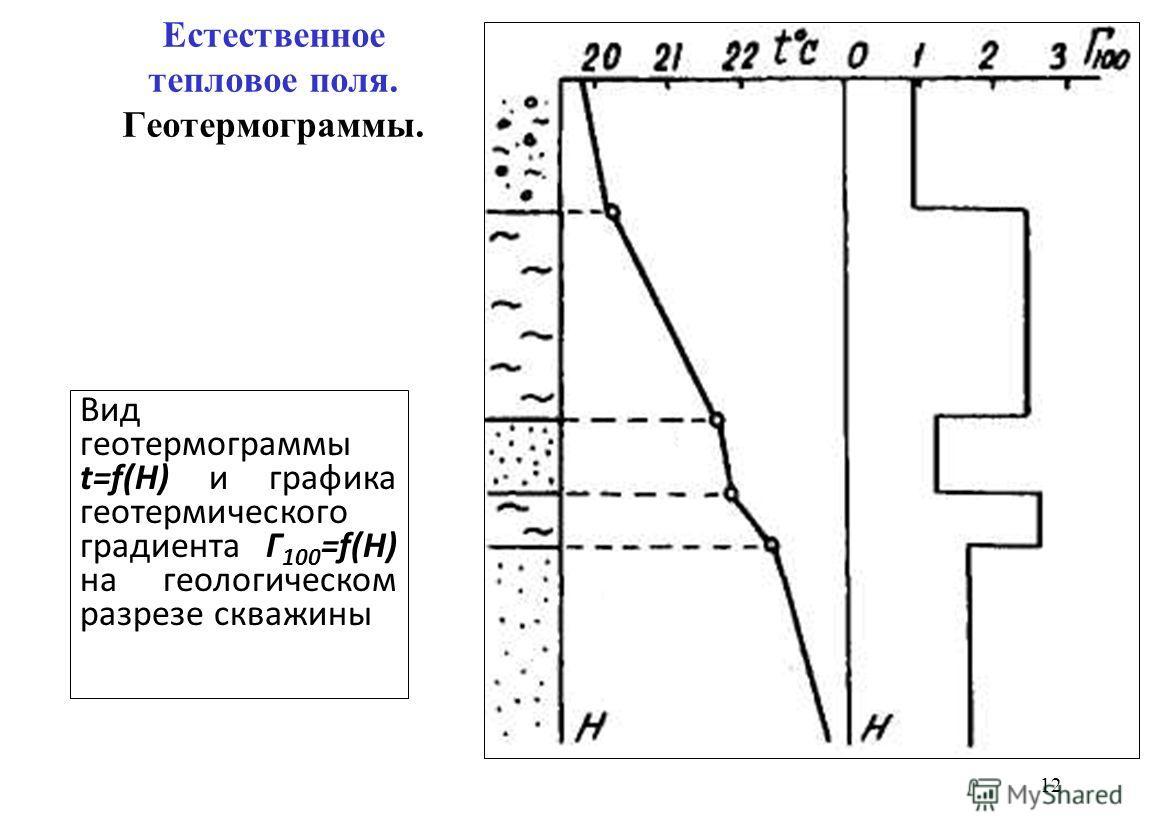 Естественное тепловое поля. Геотермограммы. 12 Вид геотермограммы t=f(H) и графика геотермического градиента Г 100 =f(H) на геологическом разрезе скважины