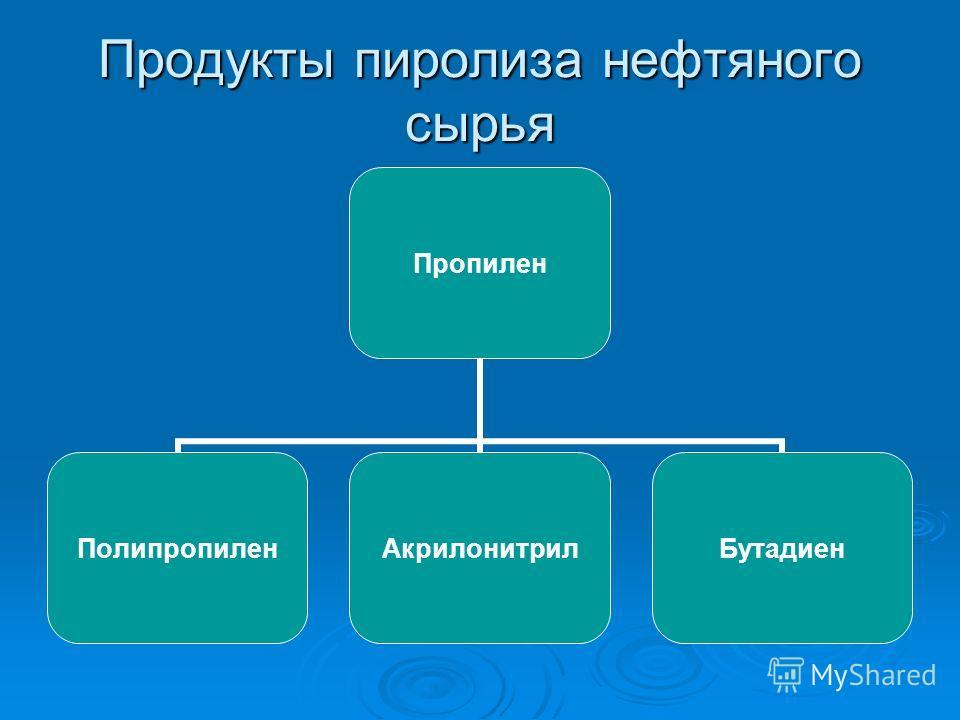 Продукты пиролиза нефтяного сырья Пропилен ПолипропиленАкрилонитрилБутадиен