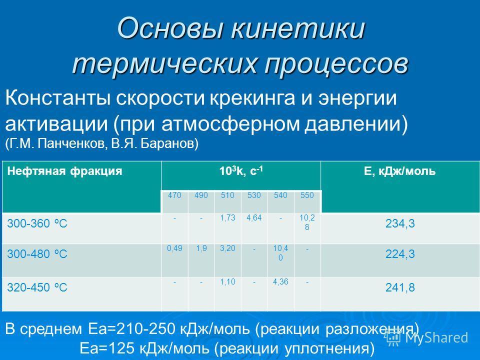 Основы кинетики термических процессов Нефтяная фракция10 3 k, c -1 Е, кДж/моль 470490510530540550 300-360 ºС --1,734,64-10,2 8 234,3 300-480 ºС 0,491,93,20-10,4 0 - 224,3 320-450 ºС --1,10-4,36- 241,8 Константы скорости крекинга и энергии активации (