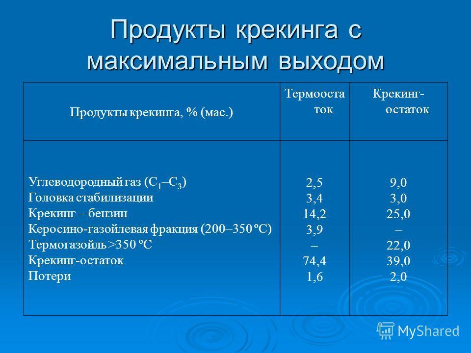 Продукты крекинга с максимальным выходом Продукты крекинга, % (мас.) Термооста ток Крекинг- остаток Углеводородный газ (С 1 –С 3 ) Головка стабилизации Крекинг – бензин Керосино-газойлевая фракция (200–350 ºС) Термогазойль >350 ºС Крекинг-остаток Пот