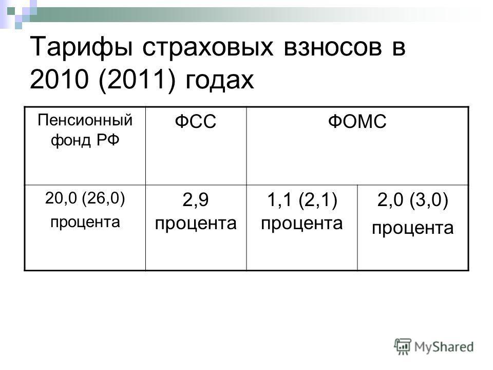 Тарифы страховых взносов в 2010 (2011) годах Пенсионный фонд РФ ФССФОМС 20,0 (26,0) процента 2,9 процента 1,1 (2,1) процента 2,0 (3,0) процента
