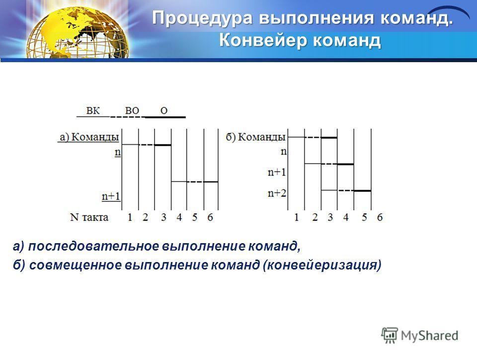 Процедура выполнения команд. Конвейер команд Процедура выполнения команд. Конвейер команд а) последовательное выполнение команд, б) совмещенное выполнение команд (конвейеризация)