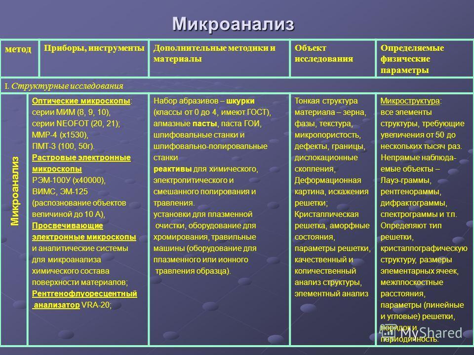 Микроанализ метод Приборы, инструментыДополнительные методики и материалы Объект исследования Определяемые физические параметры I. Структурные исследования Оптические микроскопы: серии МИМ (8, 9, 10), серии NEOFOT (20, 21); ММР-4 (х1530), ПМТ-3 (100,