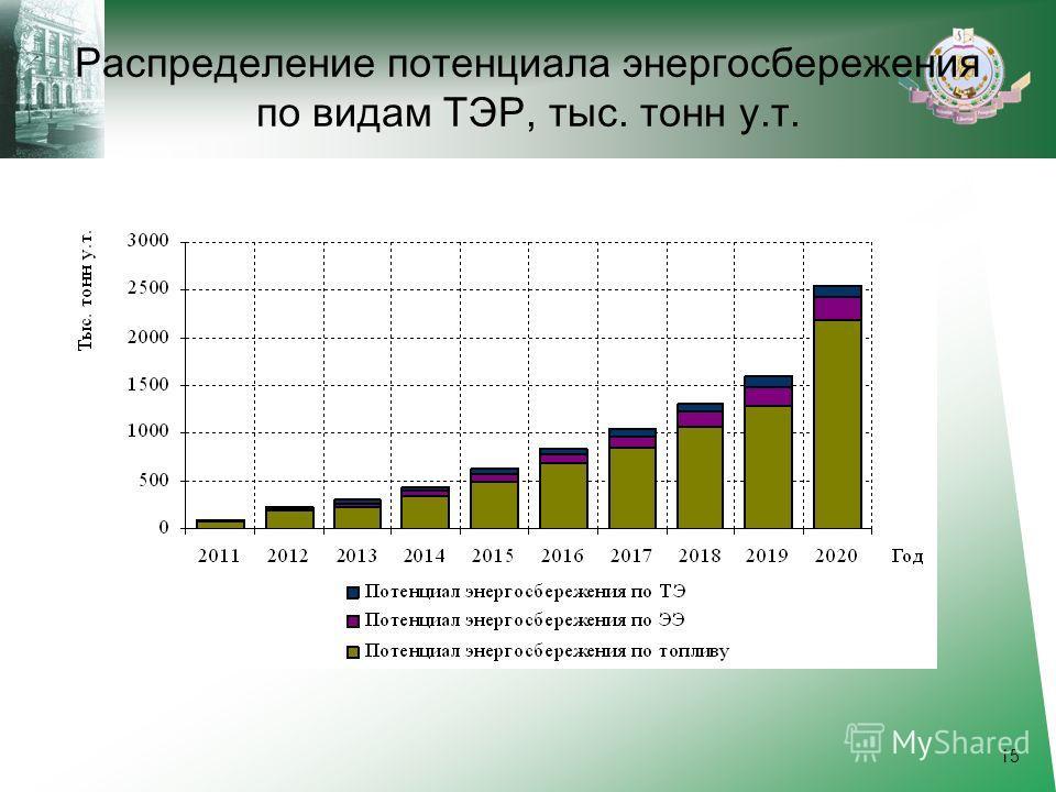 Распределение потенциала энергосбережения по видам ТЭР, тыс. тонн у.т. 15