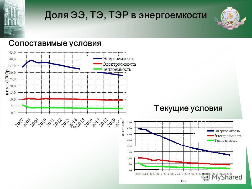 Доля ЭЭ, ТЭ, ТЭР в энергоемкости Сопоставимые условия Текущие условия 8