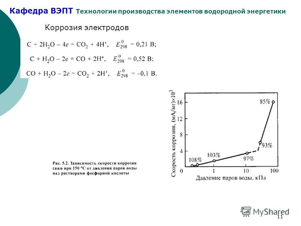 Кафедра ВЭПТ Технологии производства элементов водородной энергетики 11 Коррозия электродов