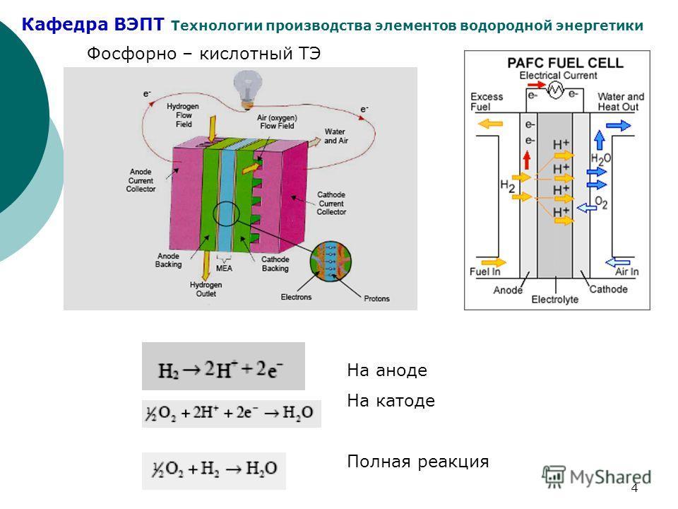 Кафедра ВЭПТ Технологии производства элементов водородной энергетики 4 Фосфорно – кислотный ТЭ На аноде На катоде Полная реакция