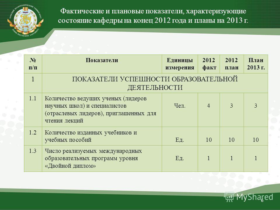 6 Фактические и плановые показатели, характеризующие состояние кафедры на конец 2012 года и планы на 2013 г. п/п ПоказателиЕдиницы измерения 2012 факт 2012 план План 2013 г. 1ПОКАЗАТЕЛИ УСПЕШНОСТИ ОБРАЗОВАТЕЛЬНОЙ ДЕЯТЕЛЬНОСТИ 1.1Количество ведущих уч