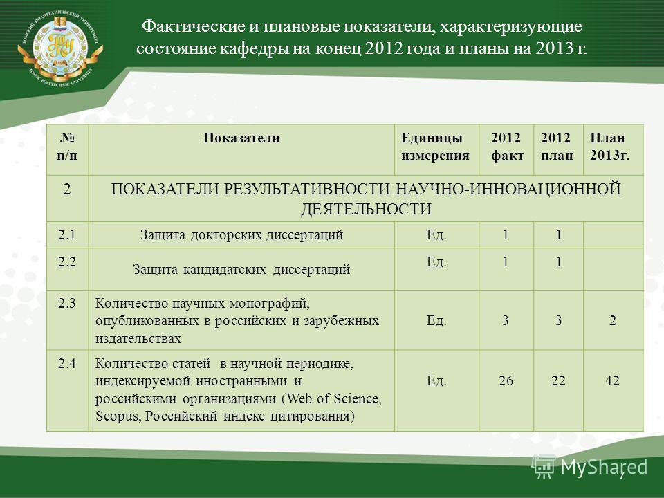 7 п/п ПоказателиЕдиницы измерения 2012 факт 2012 план План 2013г. 2ПОКАЗАТЕЛИ РЕЗУЛЬТАТИВНОСТИ НАУЧНО-ИННОВАЦИОННОЙ ДЕЯТЕЛЬНОСТИ 2.1Защита докторских диссертацийЕд.11 2.2 Защита кандидатских диссертаций Ед.11 2.3Количество научных монографий, опублик