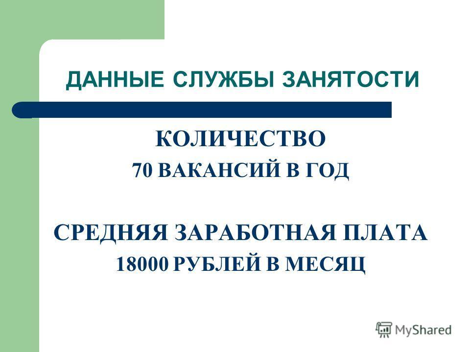ДАННЫЕ СЛУЖБЫ ЗАНЯТОСТИ КОЛИЧЕСТВО 70 ВАКАНСИЙ В ГОД СРЕДНЯЯ ЗАРАБОТНАЯ ПЛАТА 18000 РУБЛЕЙ В МЕСЯЦ