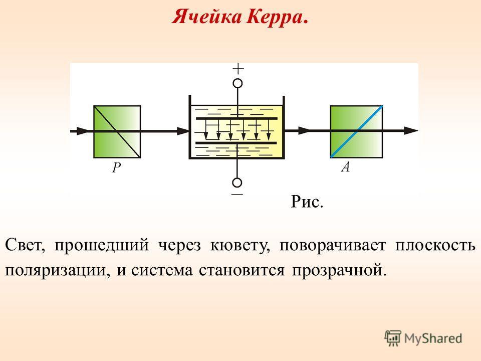 Ячейка Керра. Свет, прошедший через кювету, поворачивает плоскость поляризации, и система становится прозрачной. Рис.