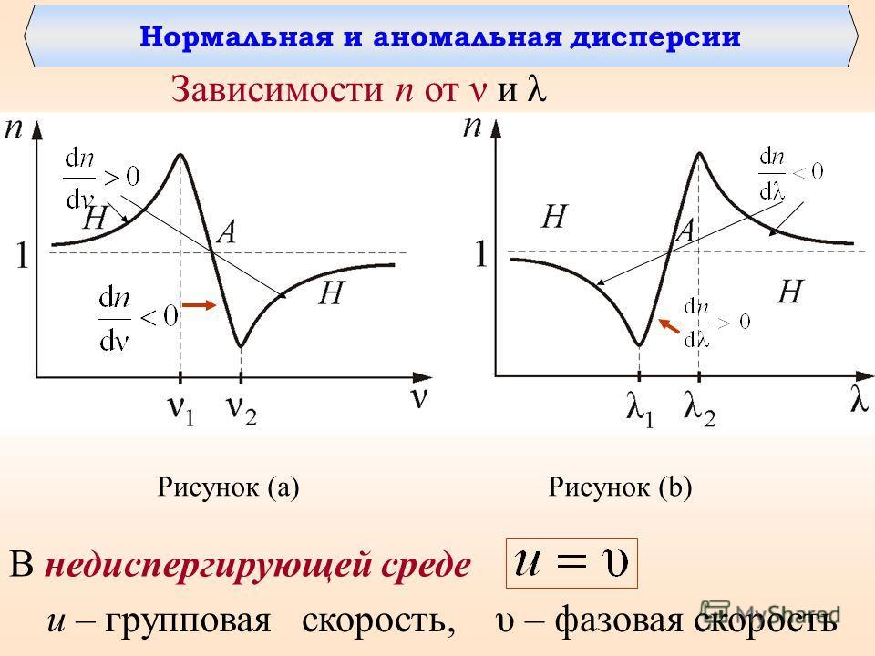 u – групповаяскорость, υ – фазовая скорость В недиспергирующей среде Зависимости n от ν и λ Рисунок (a) Рисунок (b) Нормальная и аномальная дисперсии