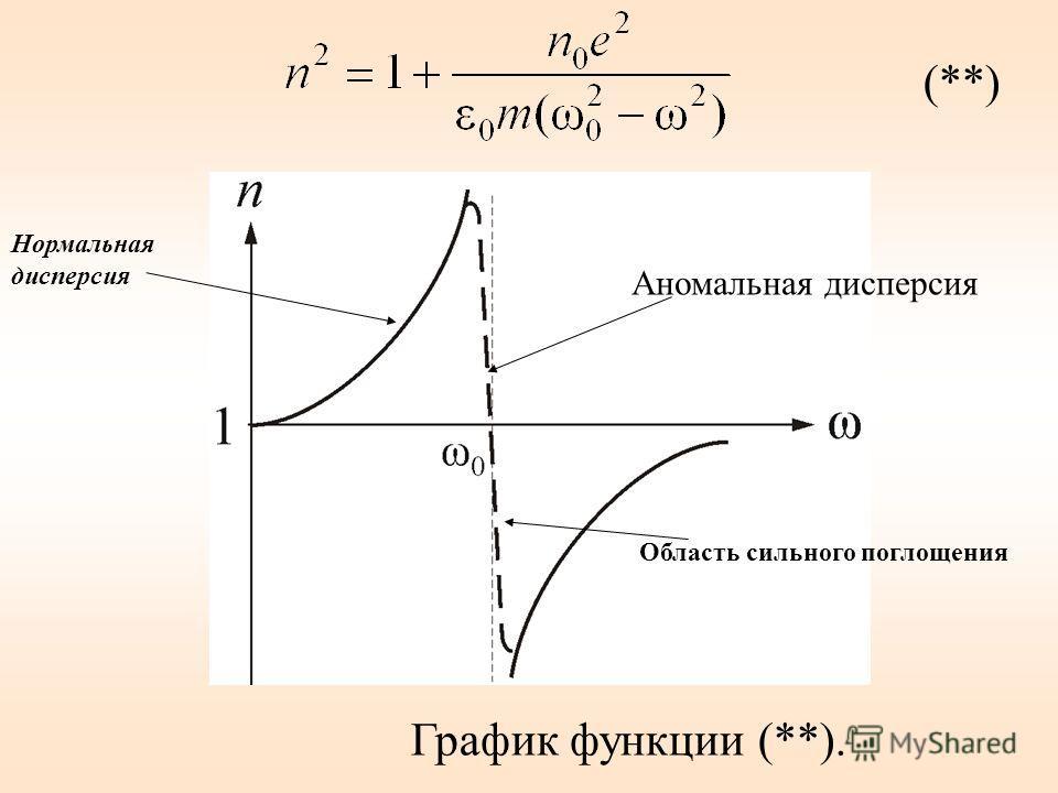 (**) График функции (**). Аномальная дисперсия Нормальная дисперсия Область сильного поглощения