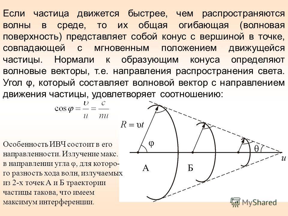 Если частица движется быстрее, чем распространяются волны в среде, то их общая огибающая (волновая поверхность) представляет собой конус с вершиной в точке, совпадающей с мгновенным положением движущейся частицы. Нормали к образующим конуса определяю